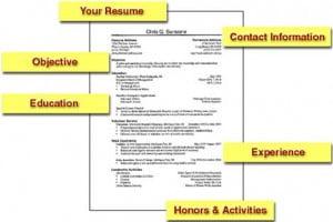 CV Untuk Kerja di Australia