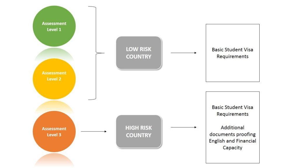 Assessment Level Diagram. Diagram belongs to © 2017 ONEderland Enterprise. All copyrights reserved.